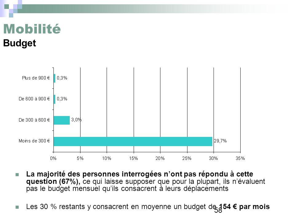 Mobilité Budget