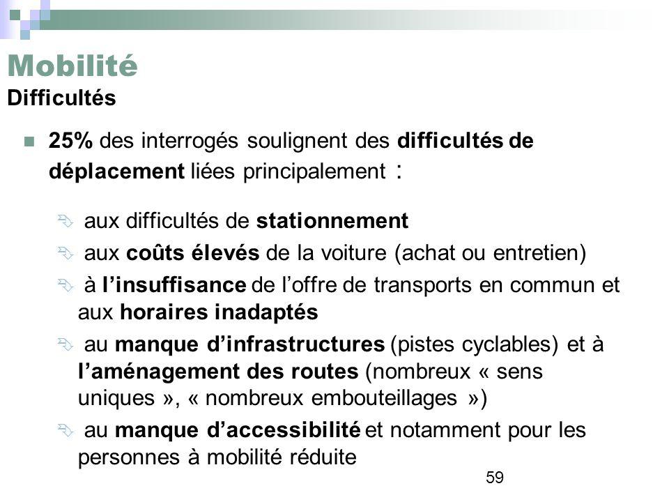 Mobilité Difficultés 25% des interrogés soulignent des difficultés de déplacement liées principalement :
