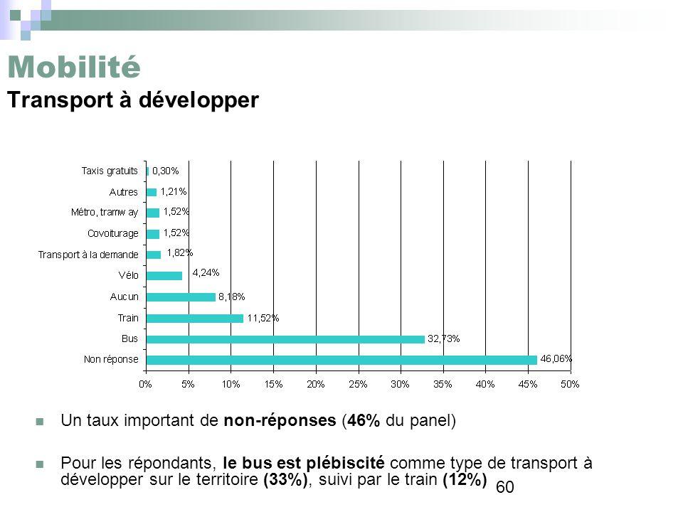 Mobilité Transport à développer