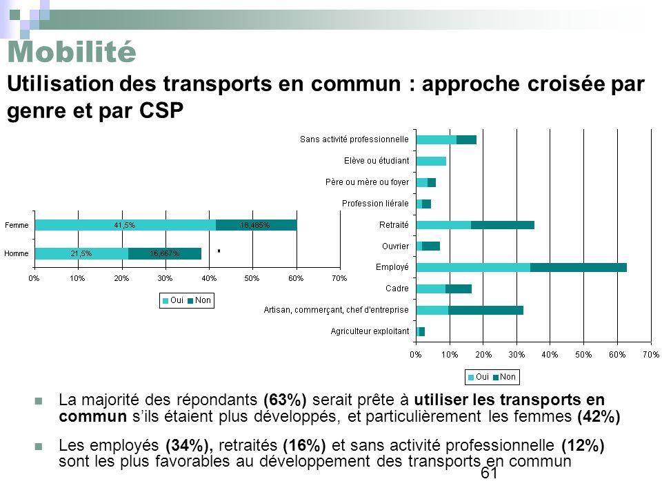 Mobilité Utilisation des transports en commun : approche croisée par genre et par CSP