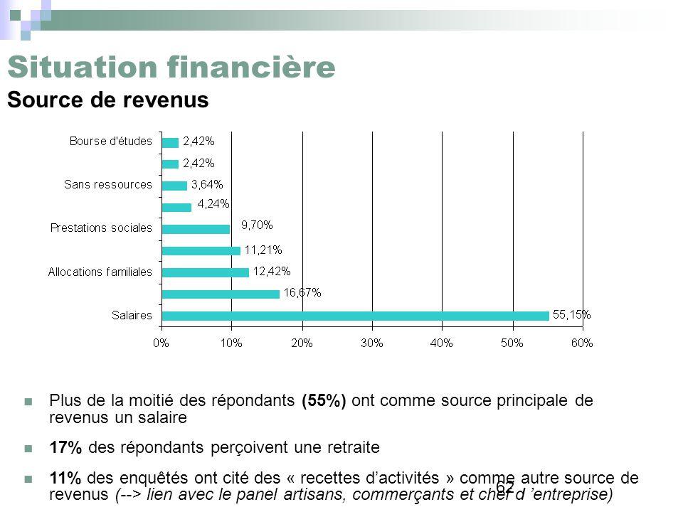 Situation financière Source de revenus