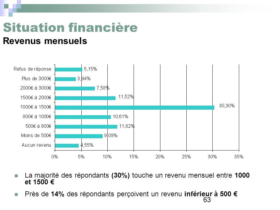 Situation financière Revenus mensuels