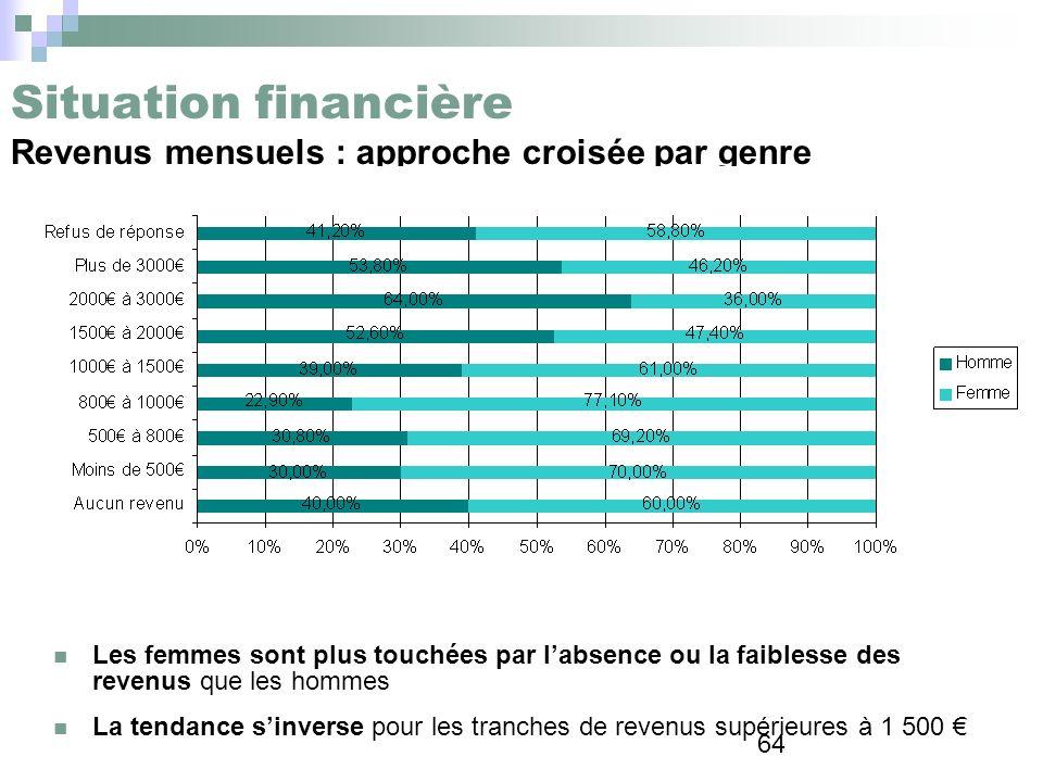 Situation financière Revenus mensuels : approche croisée par genre
