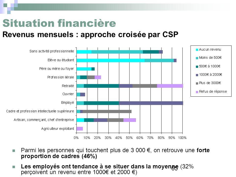 Situation financière Revenus mensuels : approche croisée par CSP