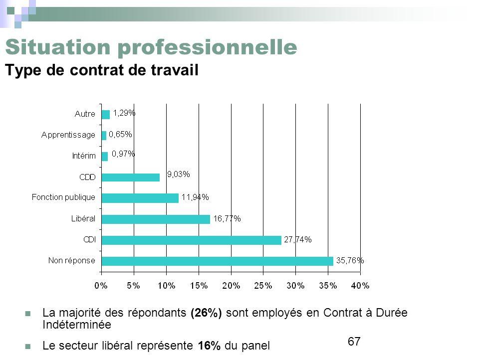 Situation professionnelle Type de contrat de travail