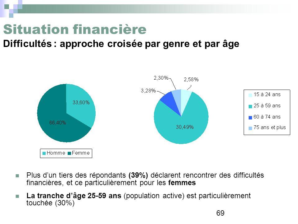 Situation financière Difficultés : approche croisée par genre et par âge