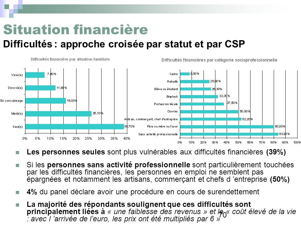 Situation financière Difficultés : approche croisée par statut et par CSP