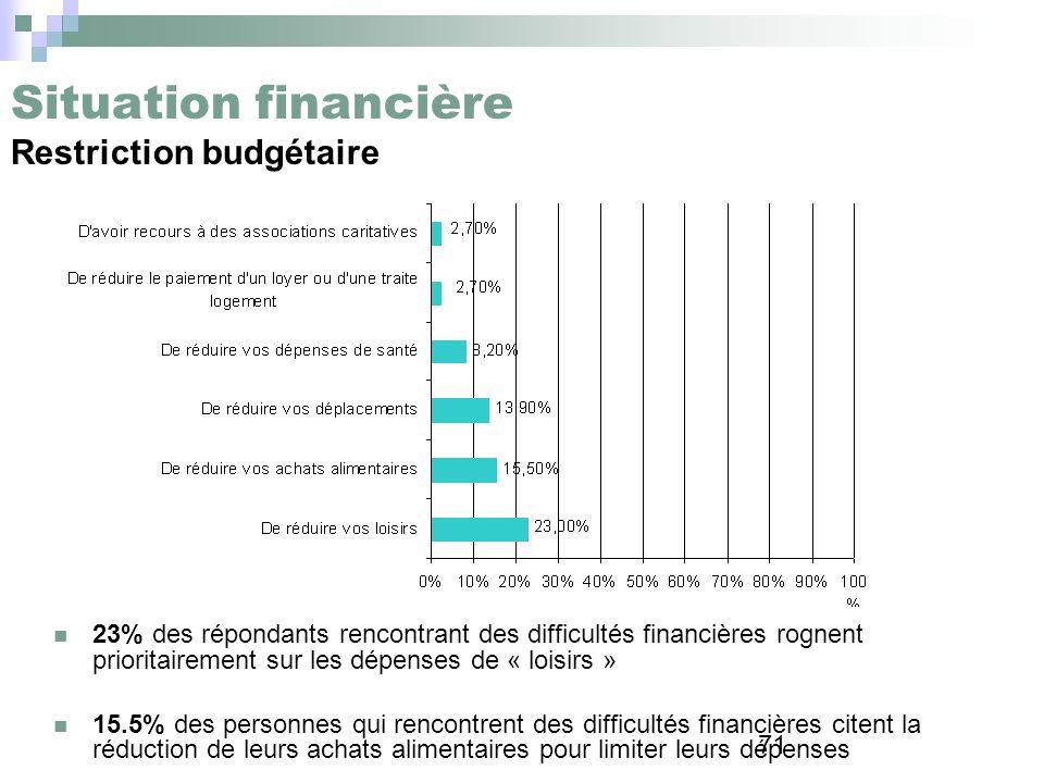 Situation financière Restriction budgétaire