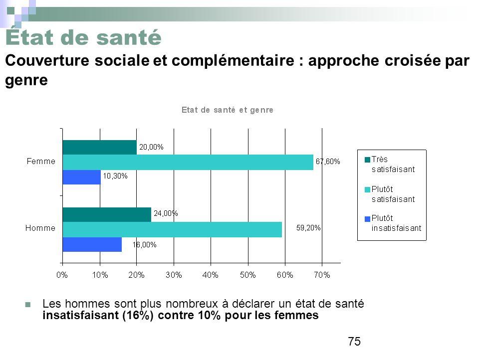 État de santé Couverture sociale et complémentaire : approche croisée par genre