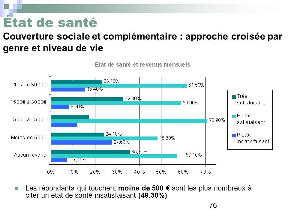 État de santé Couverture sociale et complémentaire : approche croisée par genre et niveau de vie