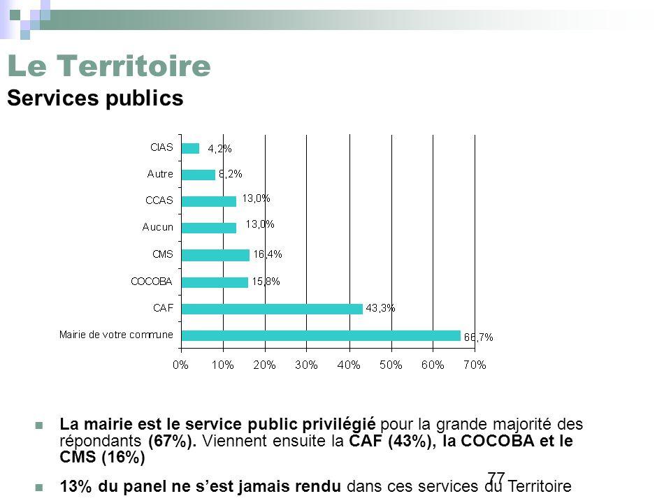 Le Territoire Services publics