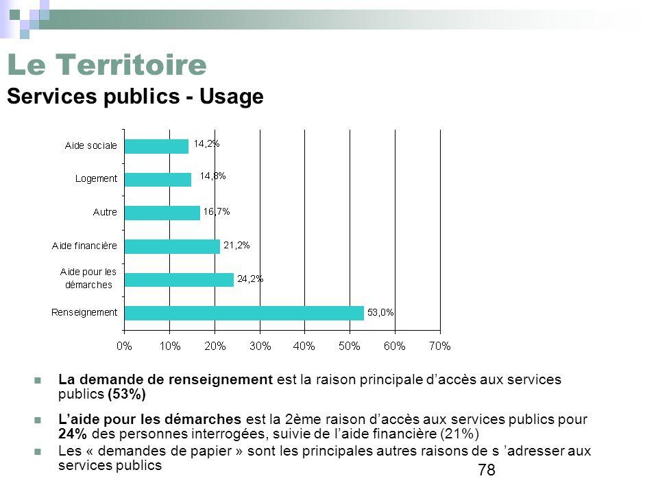Le Territoire Services publics - Usage