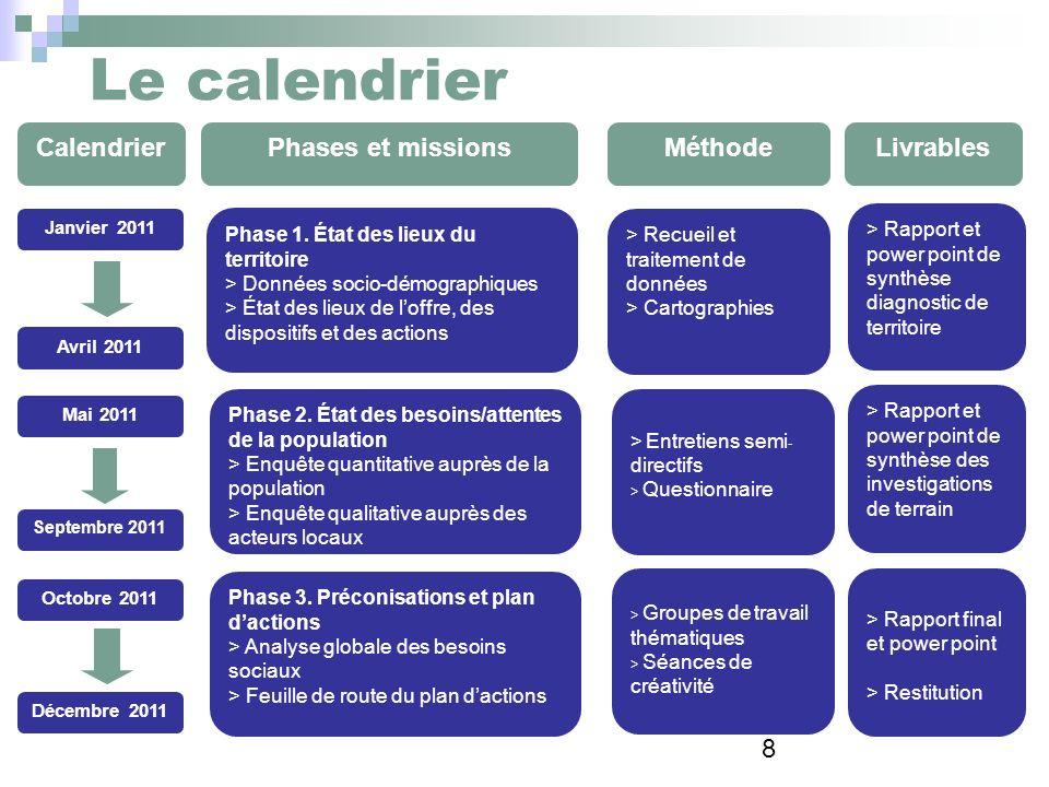 Le calendrier Calendrier Phases et missions Méthode Livrables