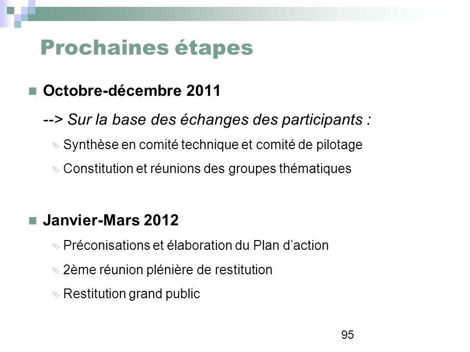 Prochaines étapes Octobre-décembre 2011