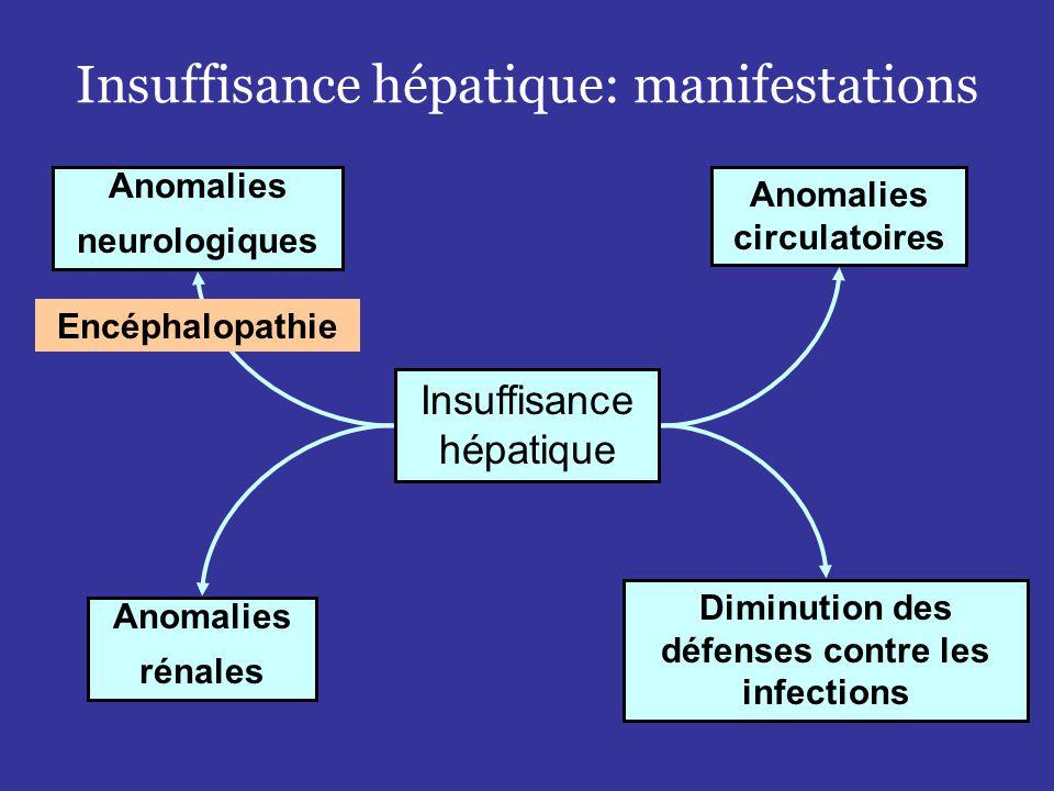 Insuffisance hépatique: manifestations