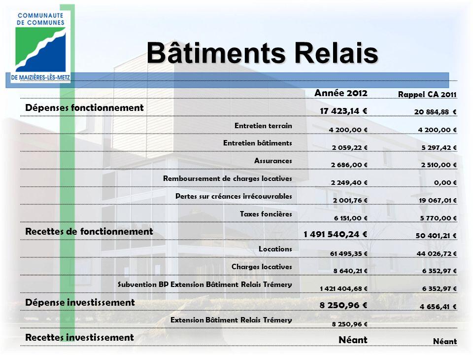 Bâtiments Relais Année 2012 17 423,14 € Dépenses fonctionnement