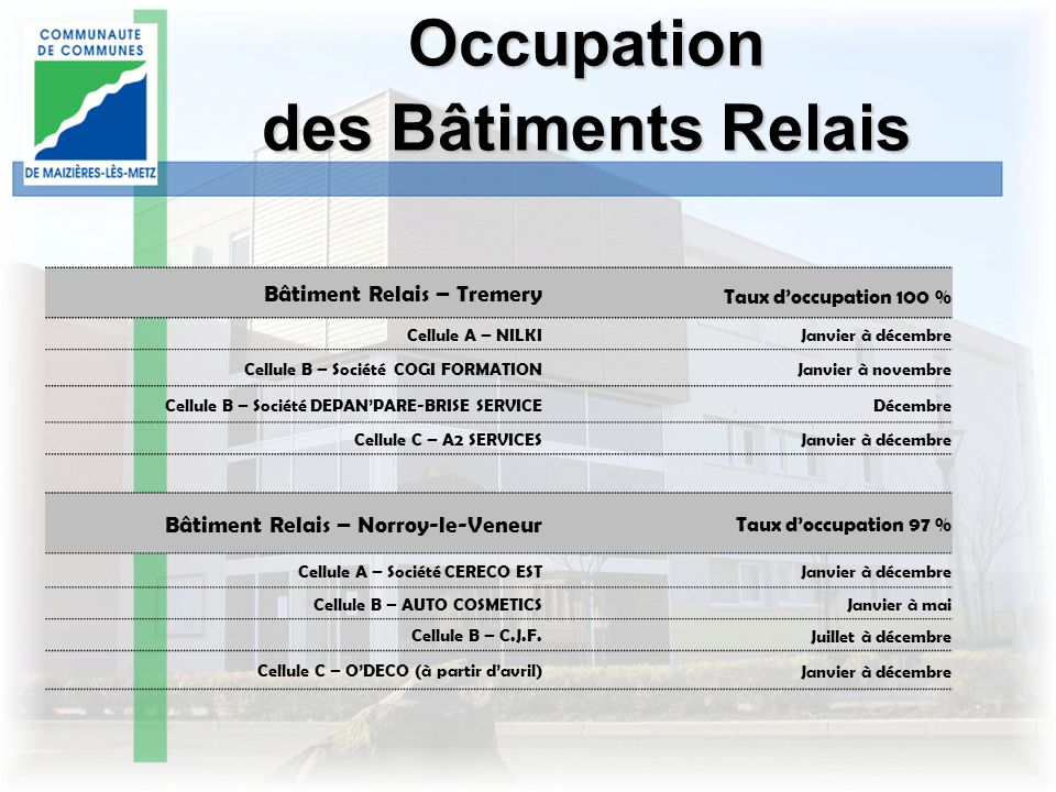 Occupation des Bâtiments Relais