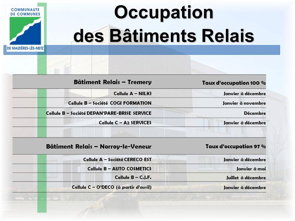 Occupation des Bâtiments Relais