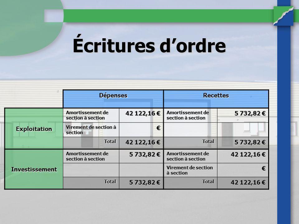 Écritures d'ordre Dépenses Recettes Exploitation 42 122,16 €