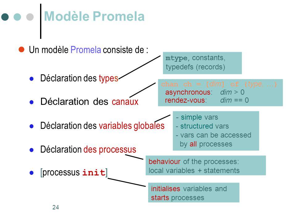 Modèle Promela Un modèle Promela consiste de : Déclaration des types