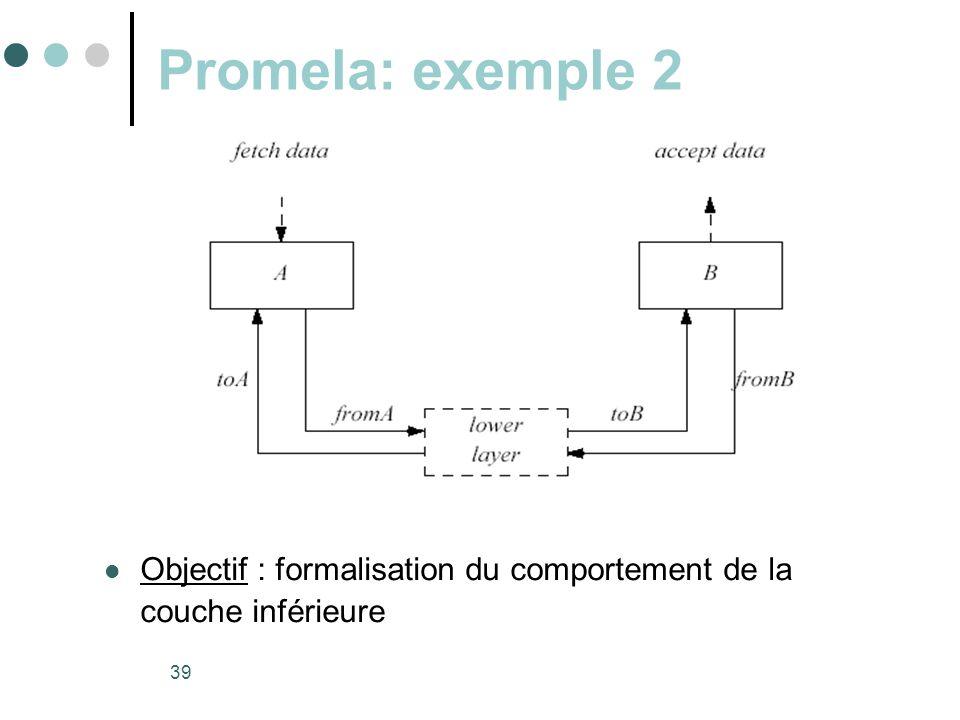 Promela: exemple 2 Objectif : formalisation du comportement de la couche inférieure