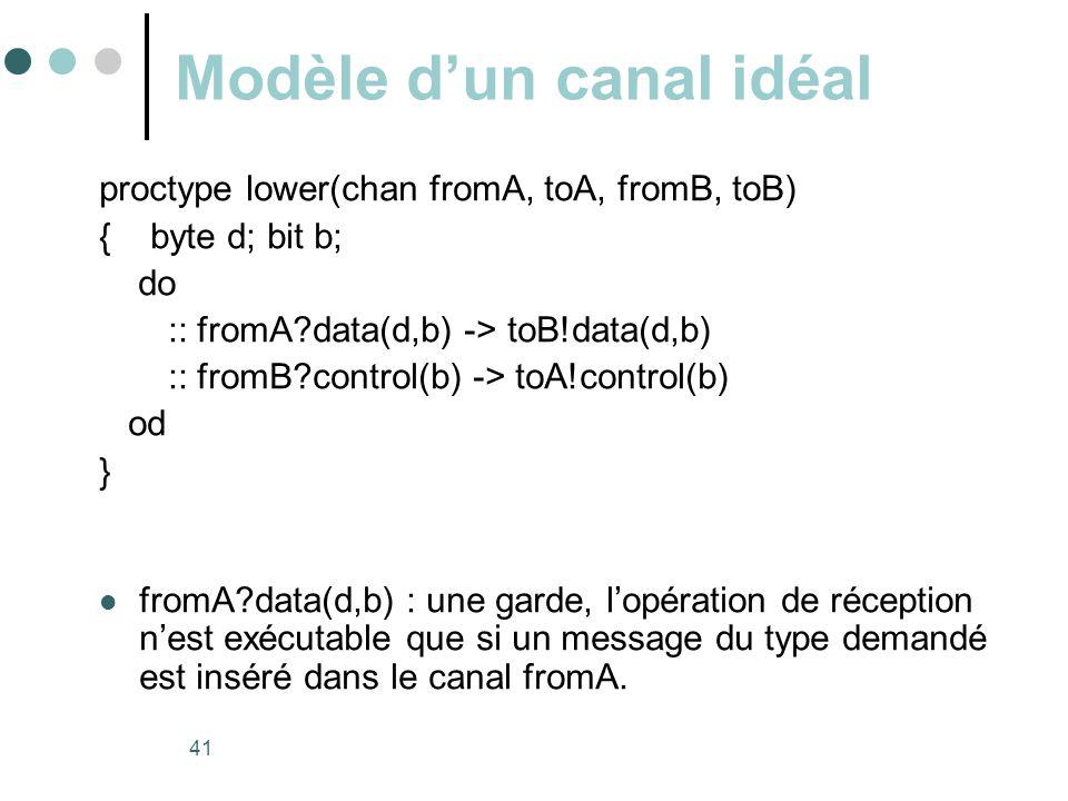 Modèle d'un canal idéal