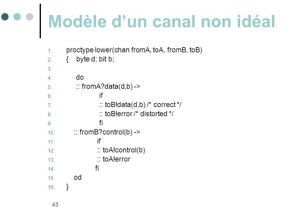Modèle d'un canal non idéal