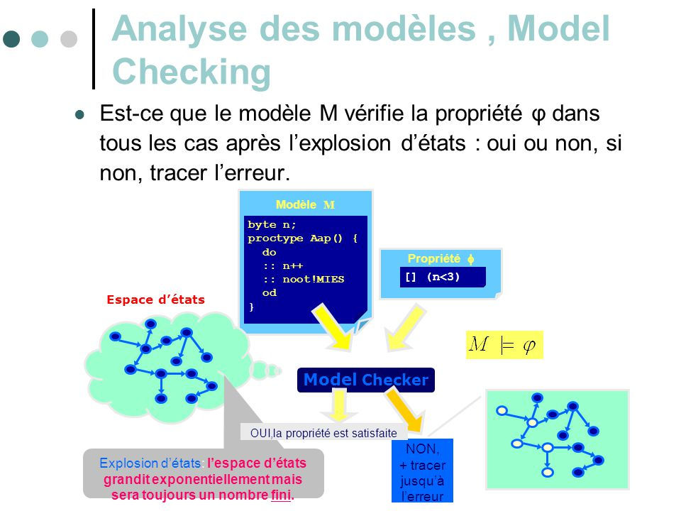 Analyse des modèles , Model Checking