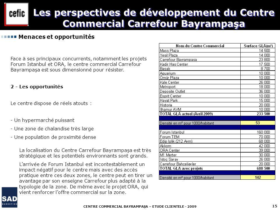 Les perspectives de développement du Centre Commercial Carrefour Bayrampaşa