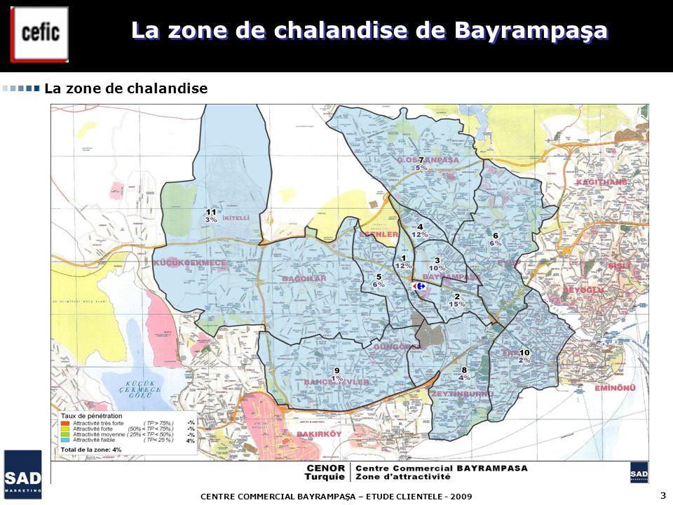 La zone de chalandise de Bayrampaşa