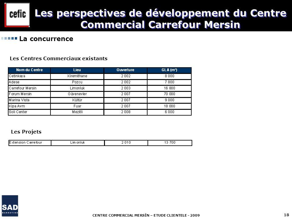 Les perspectives de développement du Centre Commercial Carrefour Mersin