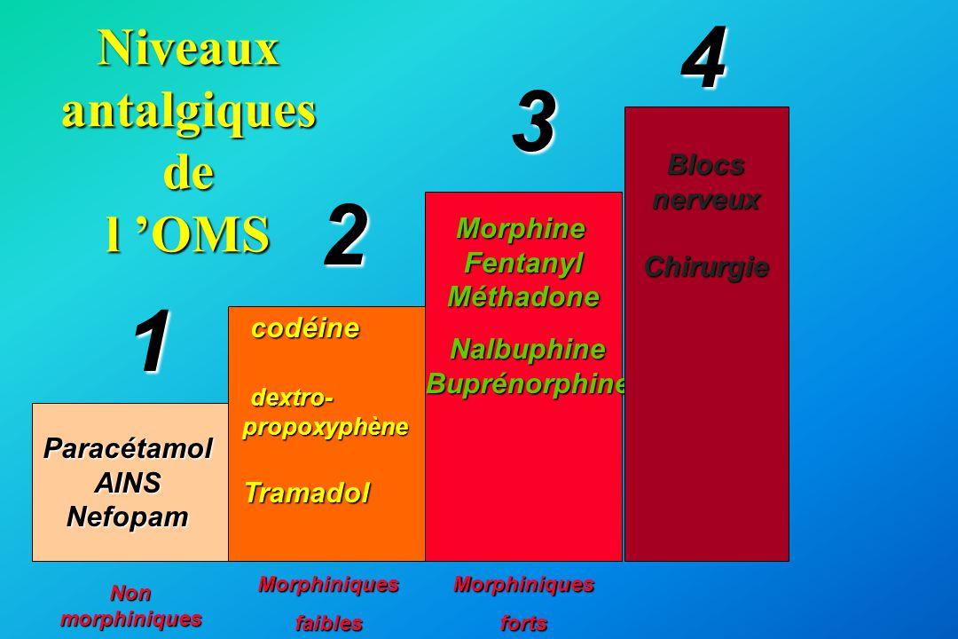 Niveaux antalgiques de l 'OMS