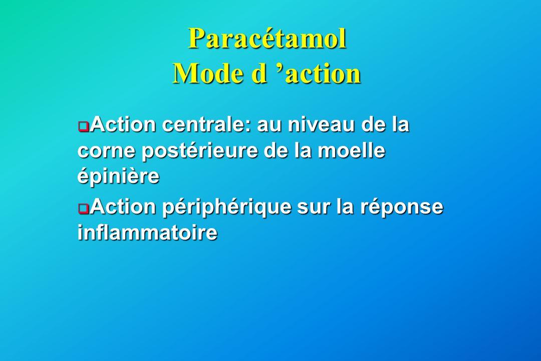 Paracétamol Mode d 'action