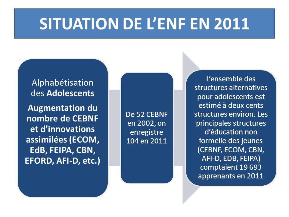 SITUATION DE L'ENF EN 2011 Alphabétisation des Adolescents
