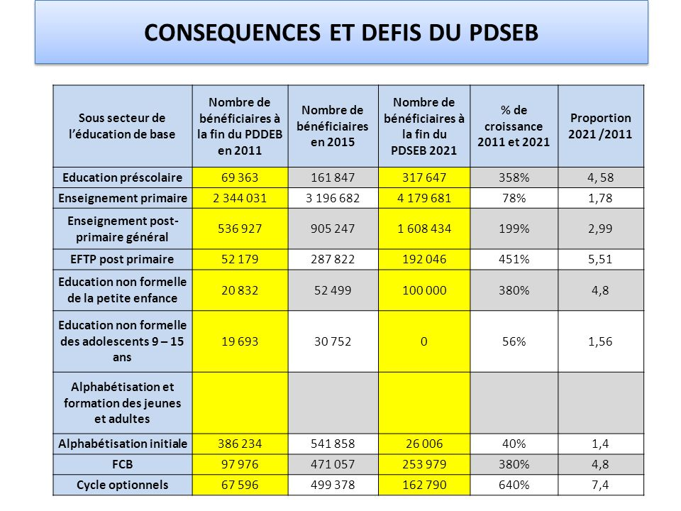 CONSEQUENCES ET DEFIS du PDSEB