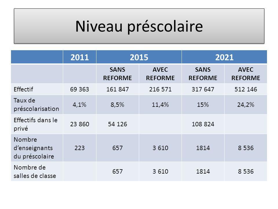 Niveau préscolaire 2011 2015 2021 SANS REFORME AVEC REFORME Effectif