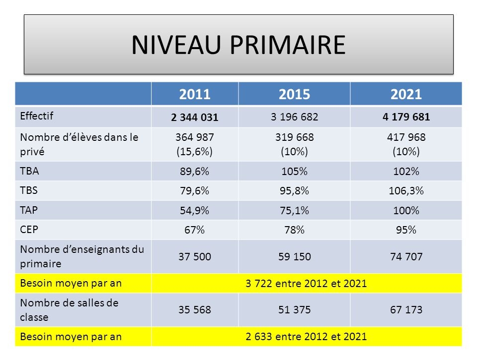 NIVEAU PRIMAIRE 2011 2015 2021 Effectif 2 344 031 3 196 682 4 179 681