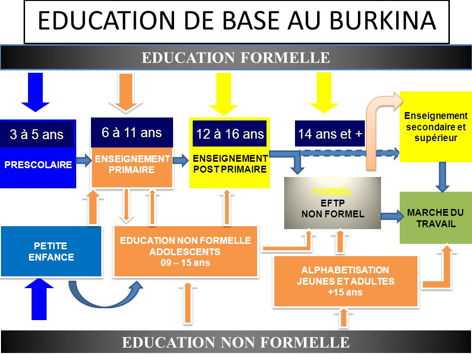 EDUCATION DE BASE AU BURKINA