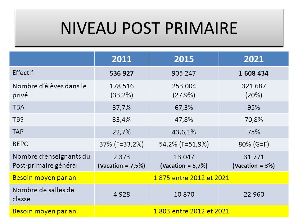 NIVEAU POST PRIMAIRE 2011 2015 2021 Effectif 536 927 905 247 1 608 434