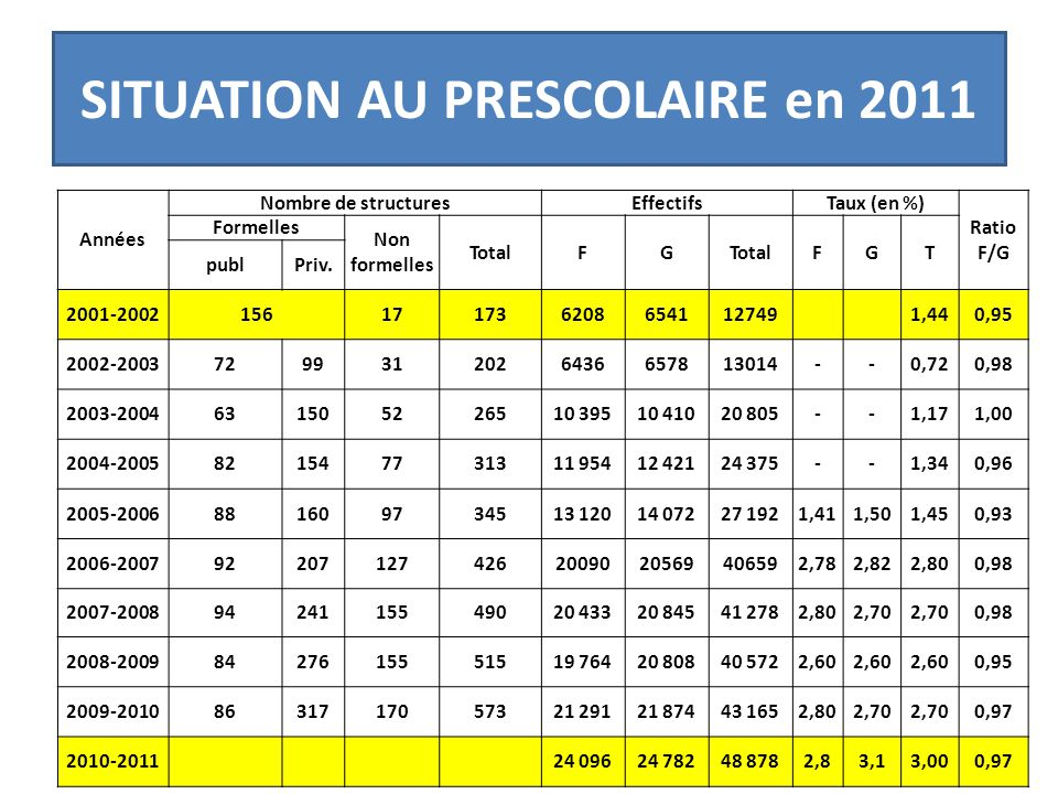SITUATION AU PRESCOLAIRE en 2011