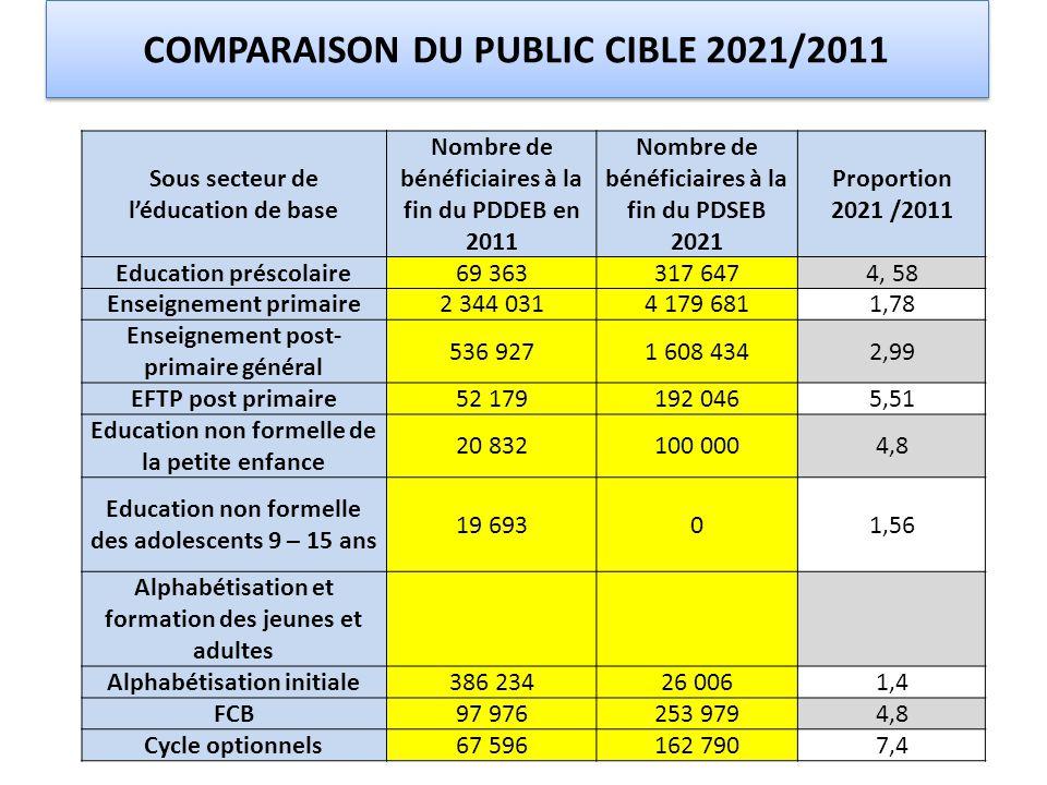 COMPARAISON DU PUBLIC CIBLE 2021/2011