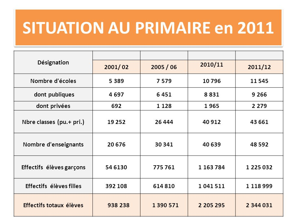 SITUATION AU PRIMAIRE en 2011