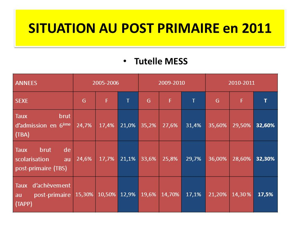 SITUATION AU POST PRIMAIRE en 2011