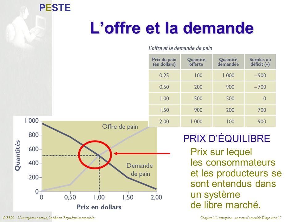 L'offre et la demande PESTE PRIX D'ÉQUILIBRE