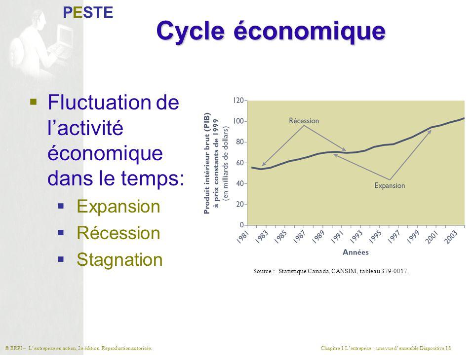 Cycle économique Fluctuation de l'activité économique dans le temps: