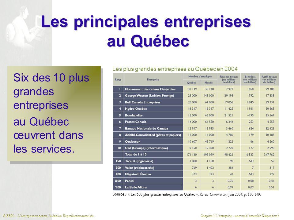 Les principales entreprises au Québec
