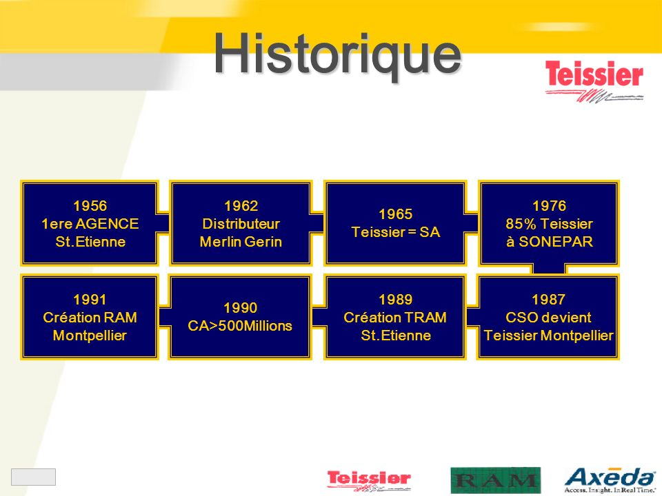 Historique 1956 1ere AGENCE St.Etienne 1962 Distributeur Merlin Gerin