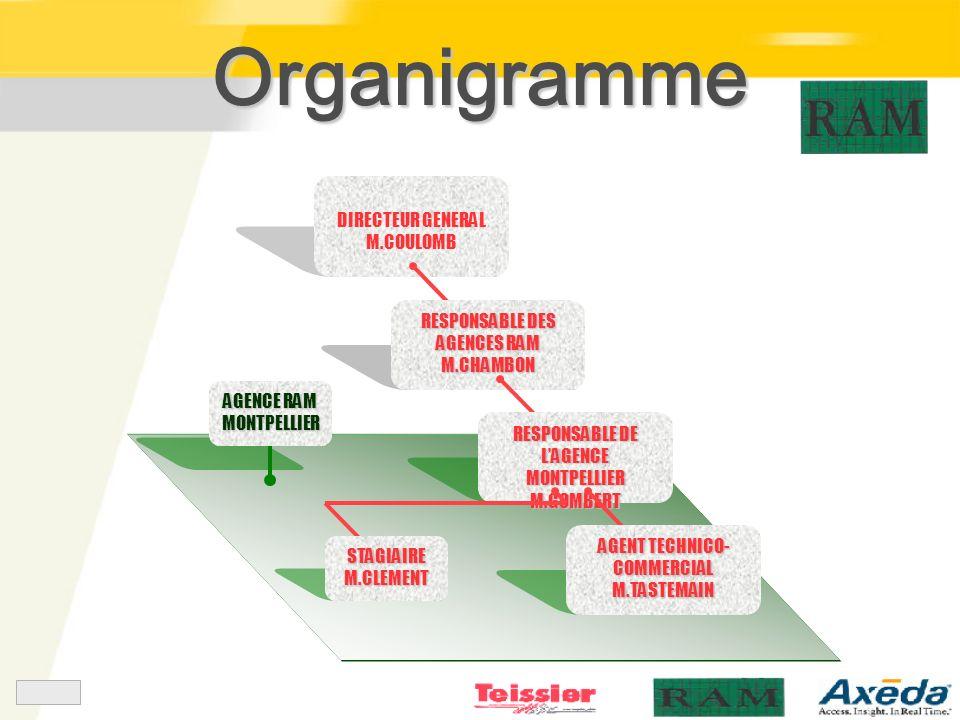 Organigramme DIRECTEUR GENERAL M.COULOMB