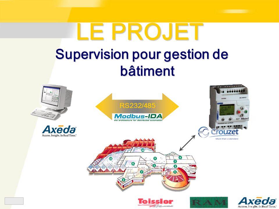 Supervision pour gestion de bâtiment