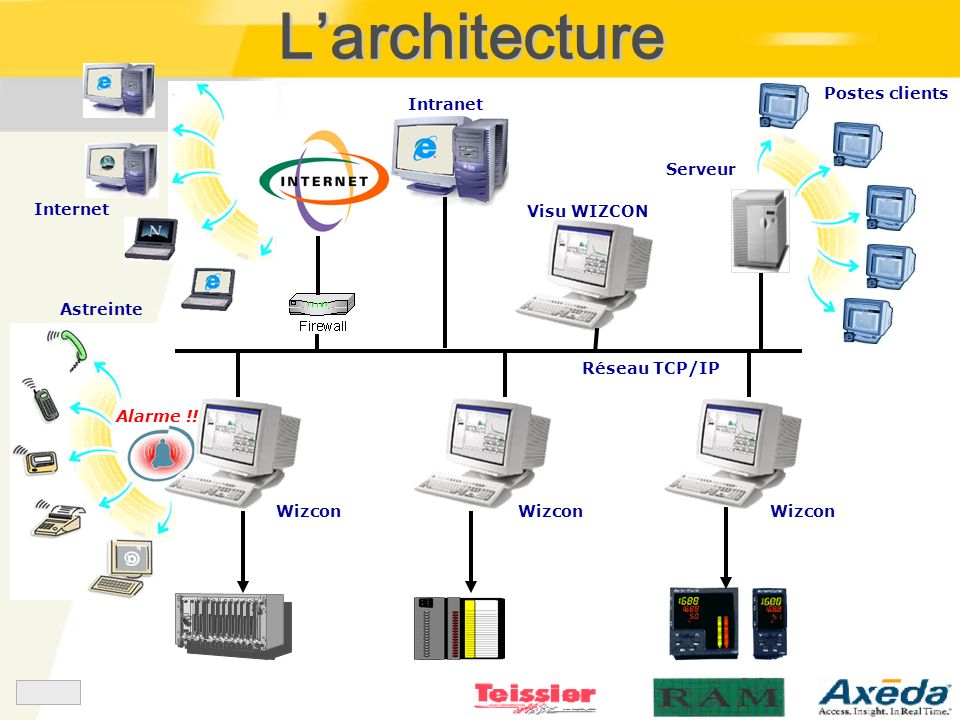 L'architecture Postes clients Intranet Serveur Internet Visu WIZCON